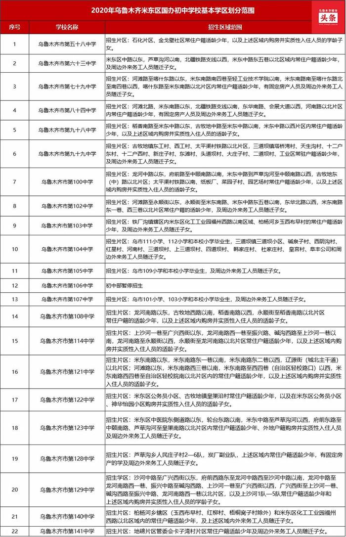 乌鲁木齐中学排名前十名榜单出炉!(附各区初中学区划分范围图)